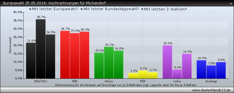 Europawahl 25.05.2014: Hochrechnungen für Michendorf