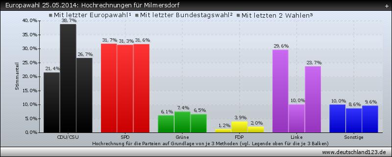 Europawahl 25.05.2014: Hochrechnungen für Milmersdorf