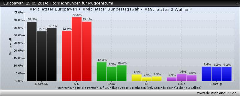 Europawahl 25.05.2014: Hochrechnungen für Muggensturm
