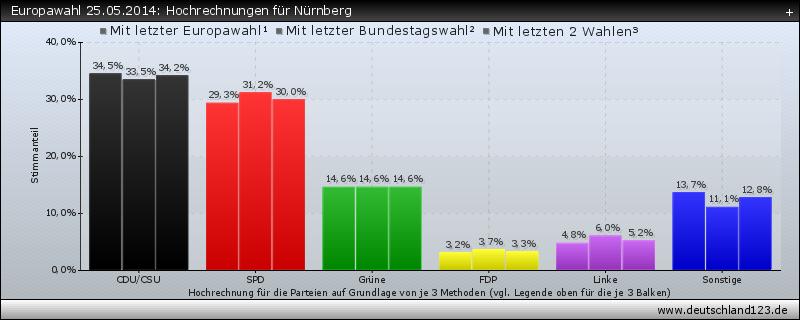 Europawahl 25.05.2014: Hochrechnungen für Nürnberg