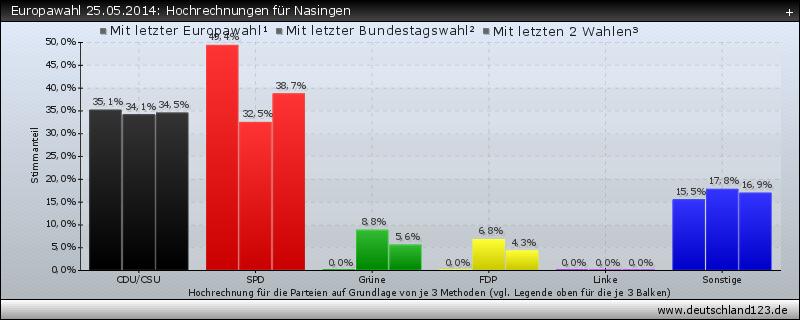 Europawahl 25.05.2014: Hochrechnungen für Nasingen