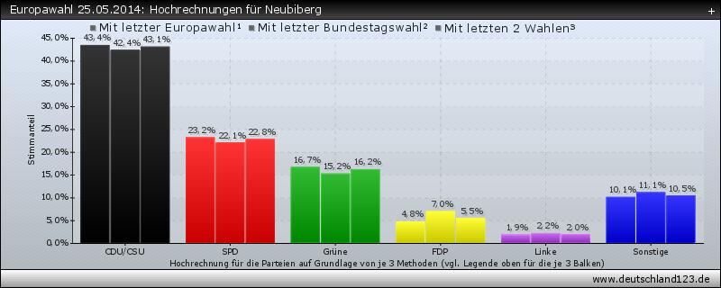 Europawahl 25.05.2014: Hochrechnungen für Neubiberg