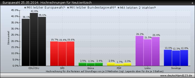 Europawahl 25.05.2014: Hochrechnungen für Neukieritzsch