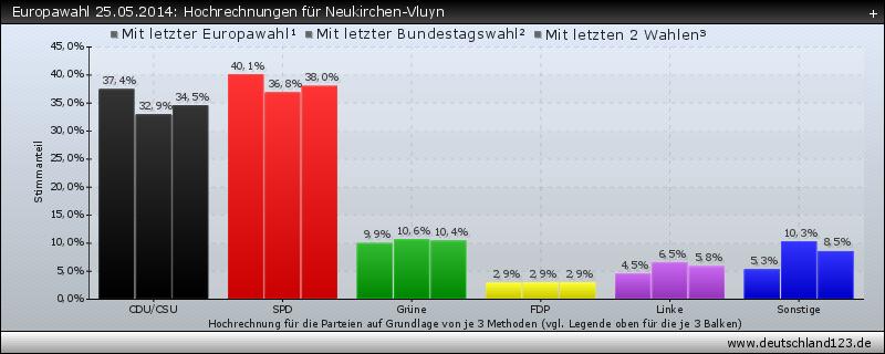 Europawahl 25.05.2014: Hochrechnungen für Neukirchen-Vluyn