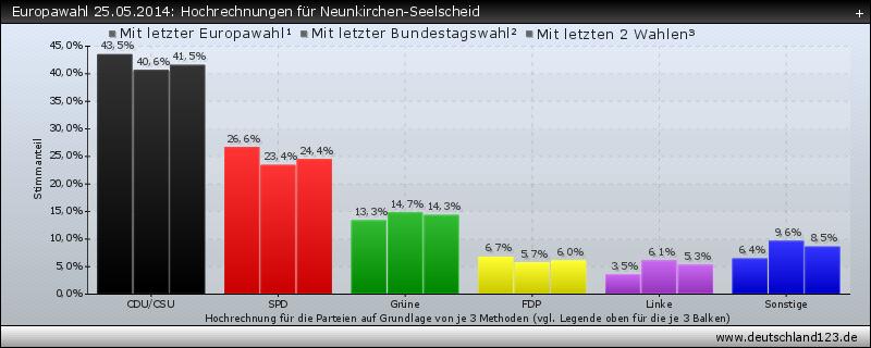 Europawahl 25.05.2014: Hochrechnungen für Neunkirchen-Seelscheid