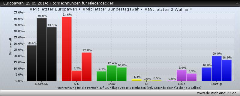 Europawahl 25.05.2014: Hochrechnungen für Niedergeckler