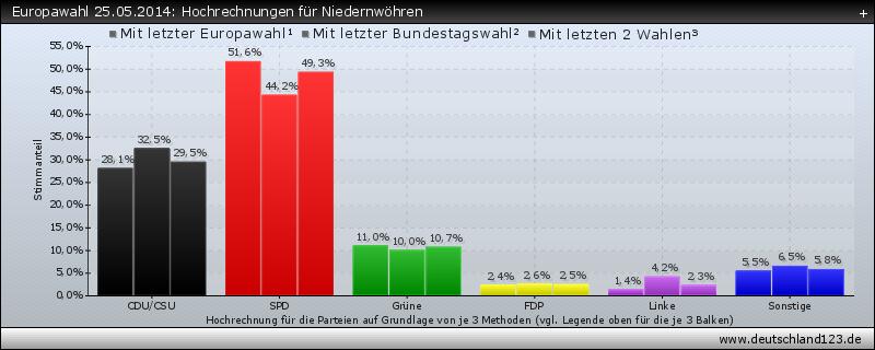 Europawahl 25.05.2014: Hochrechnungen für Niedernwöhren