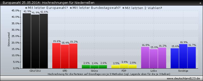 Europawahl 25.05.2014: Hochrechnungen für Niederreißen