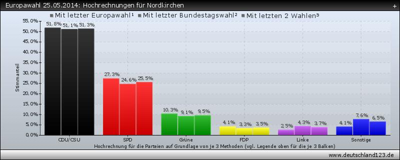 Europawahl 25.05.2014: Hochrechnungen für Nordkirchen