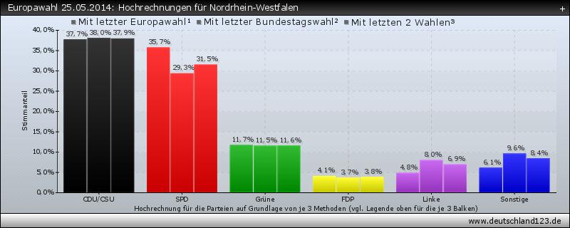 Europawahl 25.05.2014: Hochrechnungen für Nordrhein-Westfalen