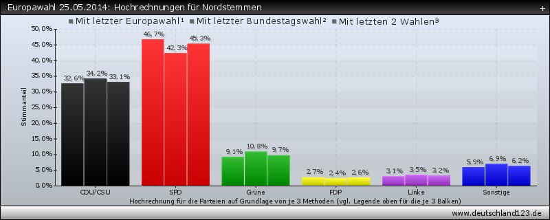 Europawahl 25.05.2014: Hochrechnungen für Nordstemmen