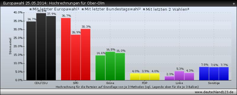 Europawahl 25.05.2014: Hochrechnungen für Ober-Olm