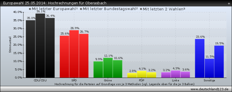 Europawahl 25.05.2014: Hochrechnungen für Oberasbach