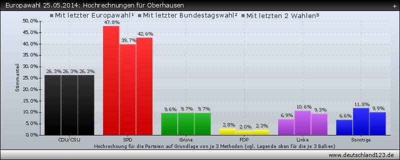 Europawahl 25.05.2014: Hochrechnungen für Oberhausen