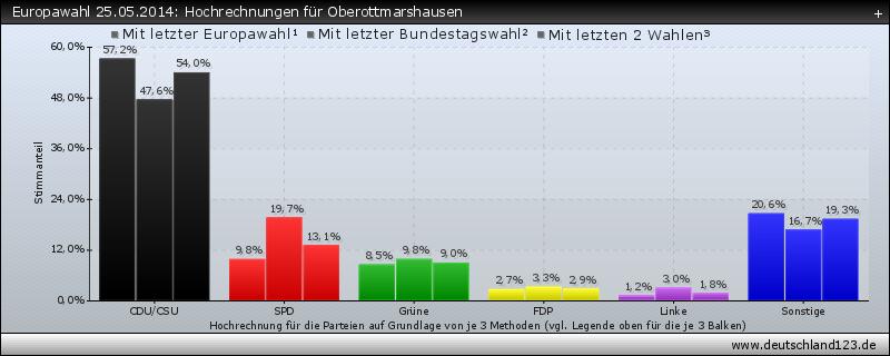 Europawahl 25.05.2014: Hochrechnungen für Oberottmarshausen