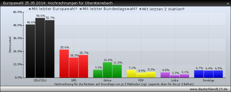 Europawahl 25.05.2014: Hochrechnungen für Obersteinebach