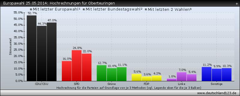 Europawahl 25.05.2014: Hochrechnungen für Oberteuringen