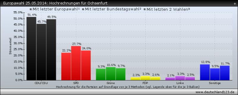 Europawahl 25.05.2014: Hochrechnungen für Ochsenfurt