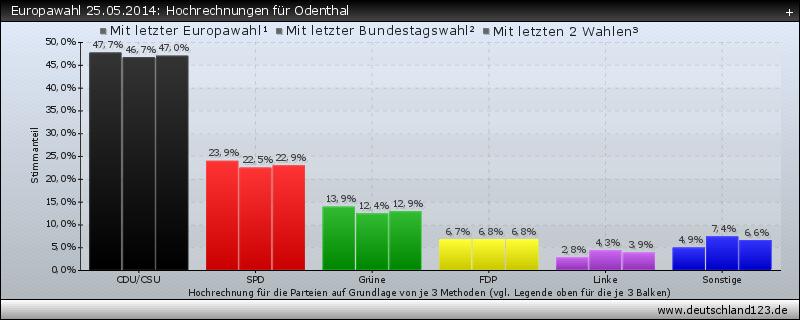 Europawahl 25.05.2014: Hochrechnungen für Odenthal