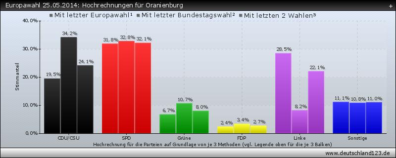 Europawahl 25.05.2014: Hochrechnungen für Oranienburg
