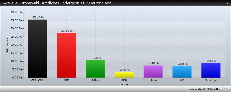 Aktuelle Europawahl: Amtliches Endergebnis für Deutschland