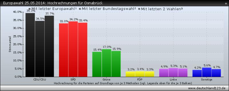 Europawahl 25.05.2014: Hochrechnungen für Osnabrück
