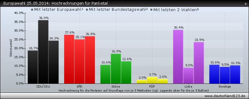 Europawahl 25.05.2014: Hochrechnungen für Panketal
