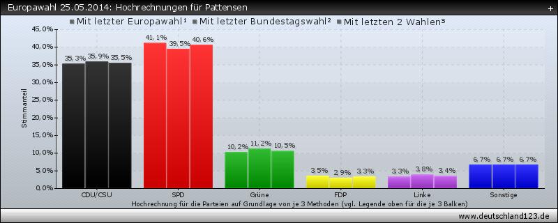 Europawahl 25.05.2014: Hochrechnungen für Pattensen
