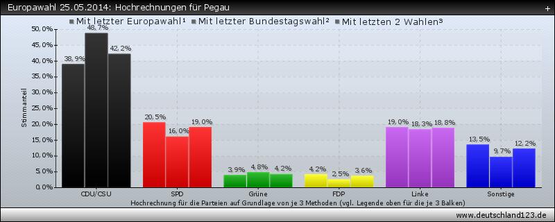 Europawahl 25.05.2014: Hochrechnungen für Pegau