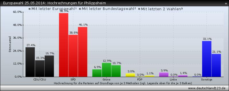 Europawahl 25.05.2014: Hochrechnungen für Philippsheim