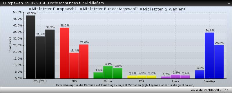 Europawahl 25.05.2014: Hochrechnungen für Pickließem