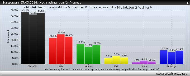 Europawahl 25.05.2014: Hochrechnungen für Planegg