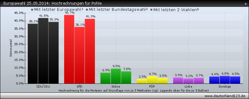 Europawahl 25.05.2014: Hochrechnungen für Pohle