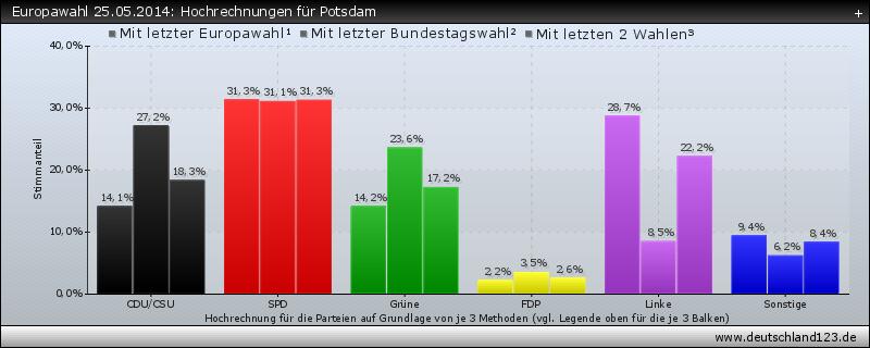 Europawahl 25.05.2014: Hochrechnungen für Potsdam