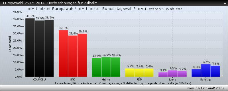 Europawahl 25.05.2014: Hochrechnungen für Pulheim