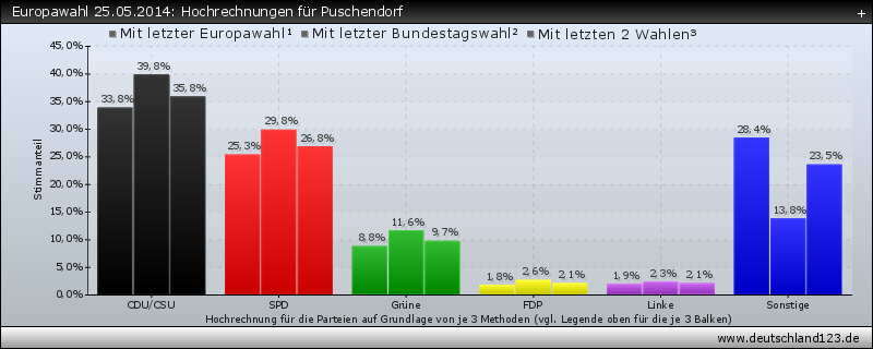 Europawahl 25.05.2014: Hochrechnungen für Puschendorf