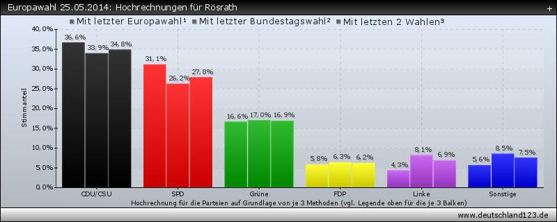 Europawahl 25.05.2014: Hochrechnungen für Rösrath