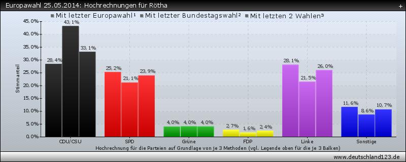 Europawahl 25.05.2014: Hochrechnungen für Rötha