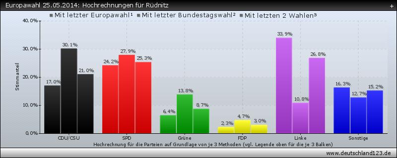 Europawahl 25.05.2014: Hochrechnungen für Rüdnitz