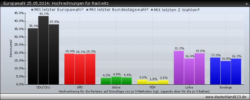 Europawahl 25.05.2014: Hochrechnungen für Rackwitz