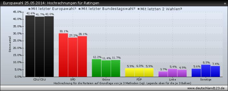 Europawahl 25.05.2014: Hochrechnungen für Ratingen