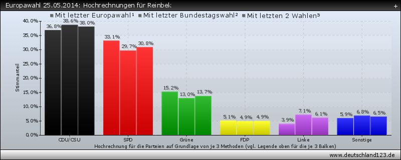 Europawahl 25.05.2014: Hochrechnungen für Reinbek