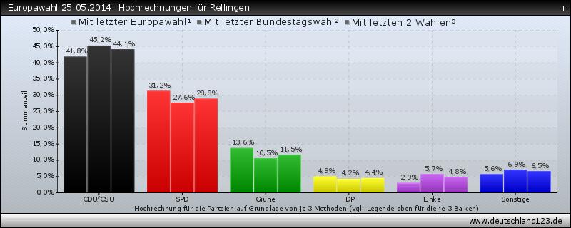 Europawahl 25.05.2014: Hochrechnungen für Rellingen