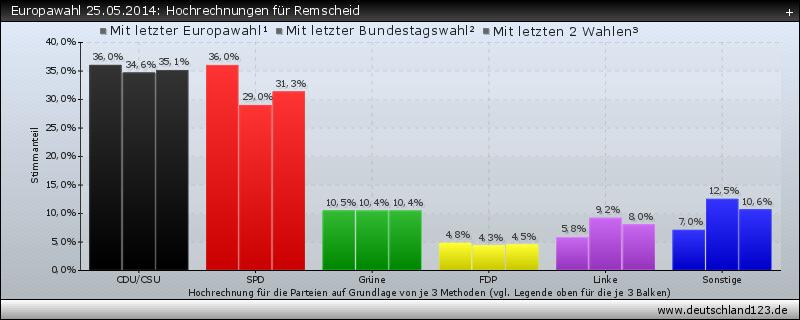 Europawahl 25.05.2014: Hochrechnungen für Remscheid