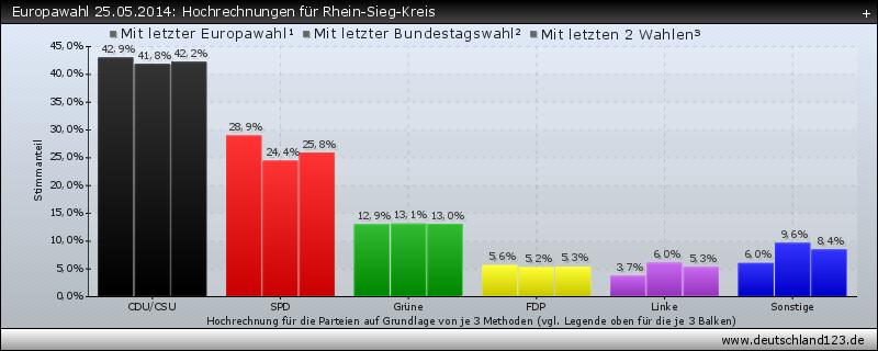 Europawahl 25.05.2014: Hochrechnungen für Rhein-Sieg-Kreis