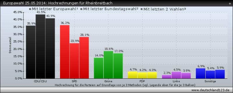 Europawahl 25.05.2014: Hochrechnungen für Rheinbreitbach