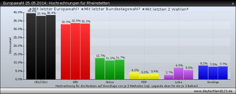 Europawahl 25.05.2014: Hochrechnungen für Rheinstetten