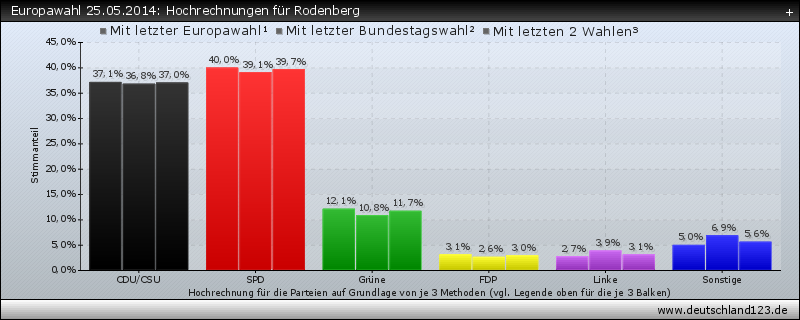 Europawahl 25.05.2014: Hochrechnungen für Rodenberg