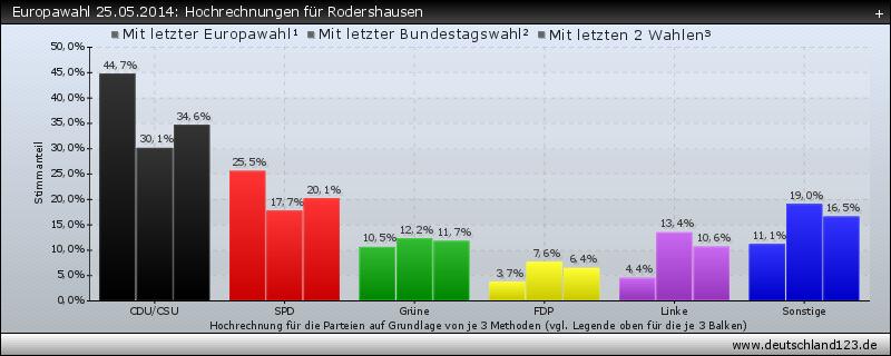 Europawahl 25.05.2014: Hochrechnungen für Rodershausen