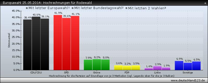 Europawahl 25.05.2014: Hochrechnungen für Rodewald